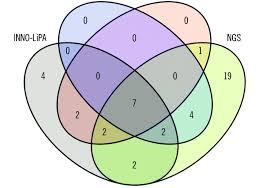 Venn Diagram Techniques Venn Diagram Of Hpv Genotypes Identified By Four Different
