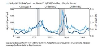 Credit Cycle Chart Introduction To Credit Cycle