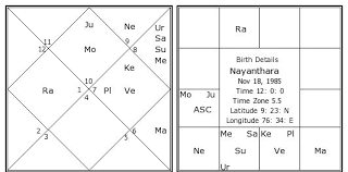 Date Of Birth Chart In Tamil Nayanthara Birth Chart Nayanthara Kundli Horoscope By