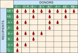 Blood Transfusion Table
