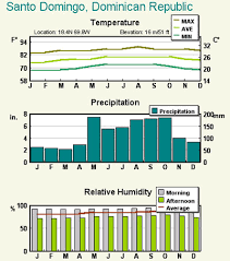 Dominican Republic Weather Year Round Chart Running In The Dominican Republic Best Rotues And Places To