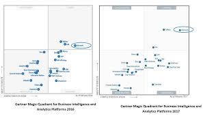 Power Bi Quadrant Chart Microsoft Power Bi The Clear Leader In Bi