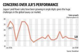 Tata Motors Shares Fall As Investors Lose Faith In Jlrs
