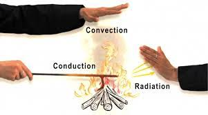 Conduction Convection And Radiation Energy Like Never Before