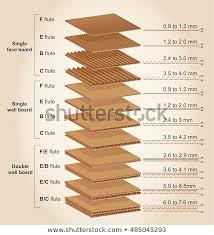 Corrugated Cardboard Thickness Chart Bedowntowndaytona Com