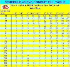 Pvc Conduit Fill Chart Facebook Lay Chart