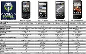 Motorola Phone Comparison Chart Lies Infographics Inspirations Android Smartphones