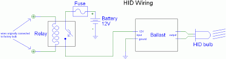high intensity discharge hid faq and installation let s look at the diagram from left to right when you turn on your headlight switch it puts 12v across the relay coil which in turn closes the contacts