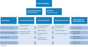 Farm Business Organizational Chart Organisation Chart Statistics Iceland