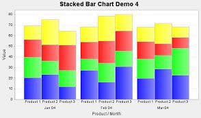 Javafx Stackedbarchart With Groups Stack Overflow