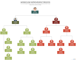 Org Chart For Workflow Improvement Project You Can Edit