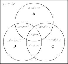 Venn Diagram Help Venn Diagram Examples 3 Sets Magdalene Project Org