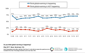 Public Opinion Is There An Economy Environment Tradeoff