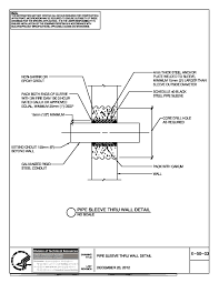 Shaft wall duct penetration isolation