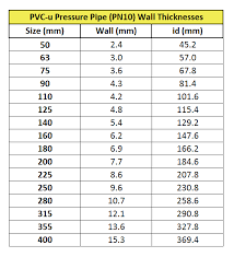 Pvc Pipe Pressure Rating Chart 46 Timeless Piping Wall Thickness Chart