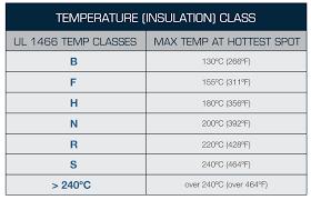 Temperature Class Groschopp