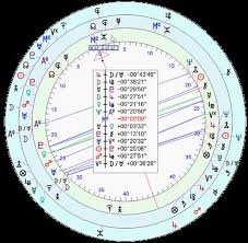 Birth Chart Template Awesome Birth Charts Archives Chart Designs Template Birth Chart Transits