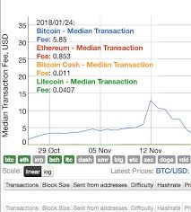 Lowest Transaction Fee Bitcoin Litecoin Or Ethereum B S