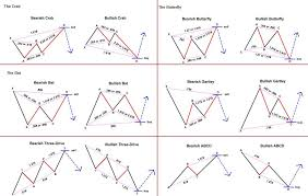 Harmonic Patterns Stunning HarmonicPatternjpg 48×48 Forex Pinterest Technical