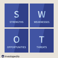 Sample Of Strength And Weaknesses Strength Weakness Opportunity And Threat Analysis Swot