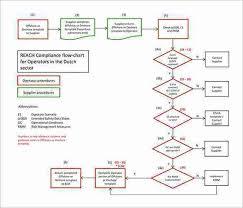 Procedure Flow Chart Template Word Flow Charts In Word Template Flow Chart Template 30 Free