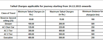 Irctc Ticket Fare Chart Passenger Friendly Features Coming To Irctc Website And App