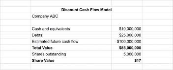 How To Value A Stock Like Warren Buffet The Discount Cash Flow
