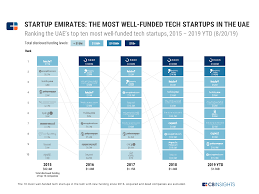 Chart Industries Linkedin Startup Emirates The Most Well Funded Tech Startups In The