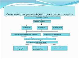 Дипломная работа Учет основных средств организации в условиях  Объектом для написания данной Схема автоматизированной формы учета основных средств