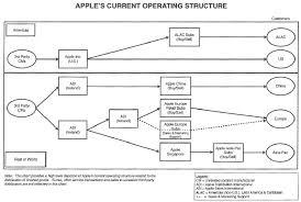 apple inc organizational chart car interior design