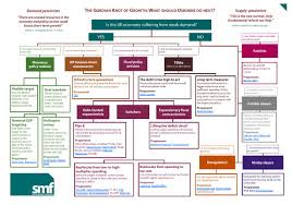 Monetary Policy Flow Chart Almost Everything You Ever Wanted To Know About The Fiscal
