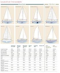 Sailboat Comparison Chart Hands On Sailor How Sailboats Measure Up Cruising World