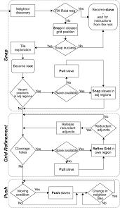 Flow Chart Of Domino Activities Download Scientific Diagram