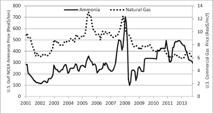 Historical Real Natural Gas And Ammonia Prices Monthly