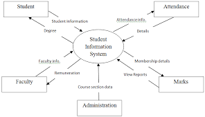 student information system dfd   free student projectsstudent information system dfd