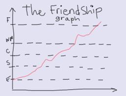 The Friendship Graph Designer Lessons