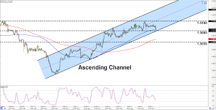 Intraday Charts Update Channels On Eur Cad Gbp Usd