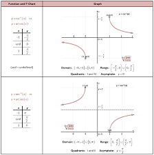 inverse csc and sec graphs