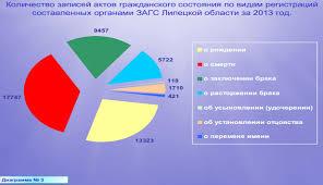 Итоги работы органов ЗАГС Липецкой области за год Специалистами органов ЗАГС области совершено более 97 тыс юридически значимых действий в том числе выдано свыше 17 тыс повторных свидетельств