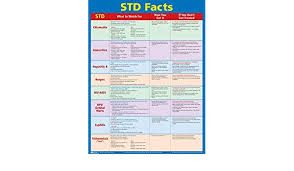 Sexually Transmitted Disease Std Facts Poster Laminated 22