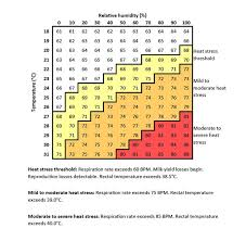 Heat Stress Temperature Chart Act Now To Minimise Performance Loss To Heat Stress This