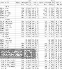 Subaru Spring Rate Chart Spring Spec Chart Nasioc
