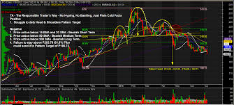 Stock Charts And Analysis Jfc The Responsible Trader