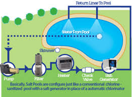 salt water pool systems. Salt Water Pool Infographic Systems H