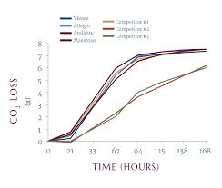 Yeast Temperature Chart Low H2s Yeast Strain Comparison