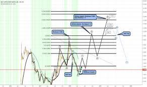 Mgti Stock Chart Mgti Stock Price And Chart Otc Mgti Tradingview