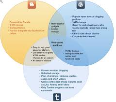 Venn Diagram Overlap Venn Diagrams Student Generated Content