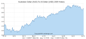 Us Aud Exchange Rate Chart Australian Dollar Aud To Us Dollar Usd History Foreign