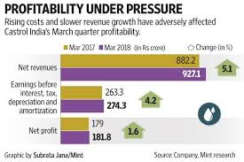 Castrol Oil Chart Slippery Road For Castrol India On Rising Oil Prices