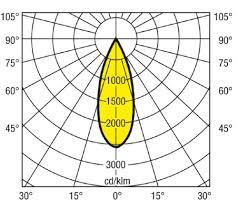 Luminous Intensity Distribution 2bora